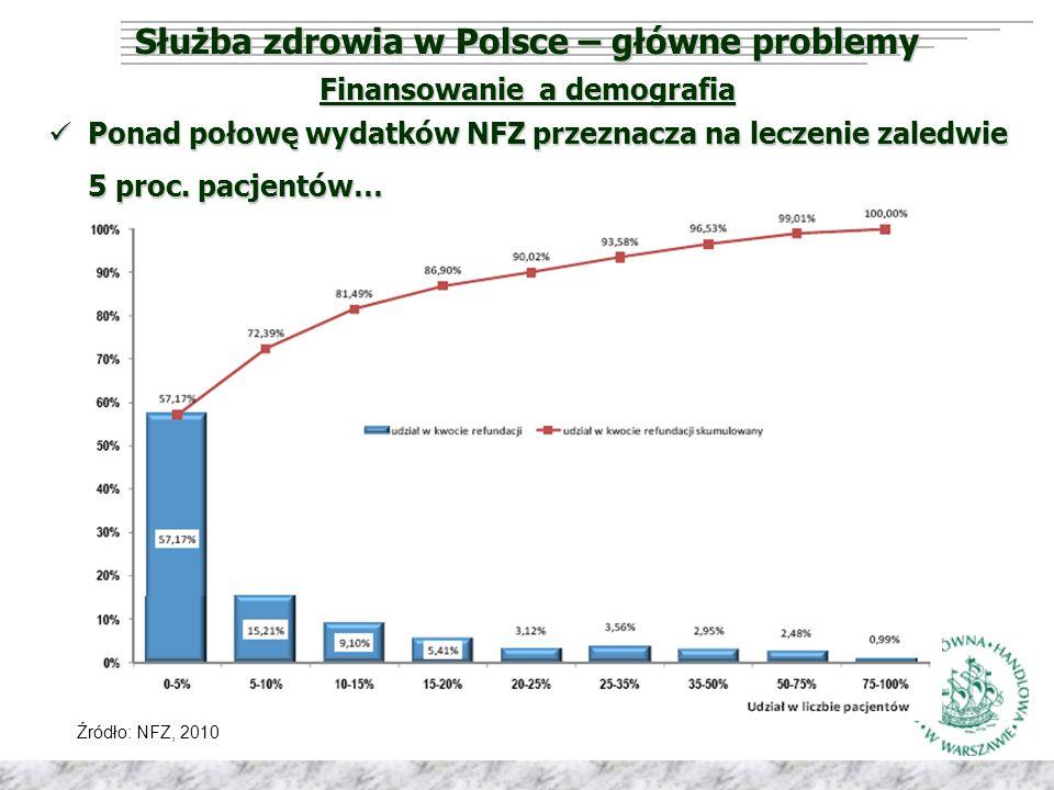 Służba zdrowia w Polsce – główne problemy Finansowanie a demografia Źródło: NFZ, 2010 Ponad połowę wydatków NFZ przeznacza na leczenie zaledwie 5 proc.