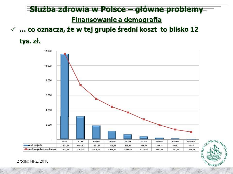 Służba zdrowia w Polsce – główne problemy Finansowanie a demografia Źródło: NFZ, 2010 … co oznacza, że w tej grupie średni koszt to blisko 12 tys.