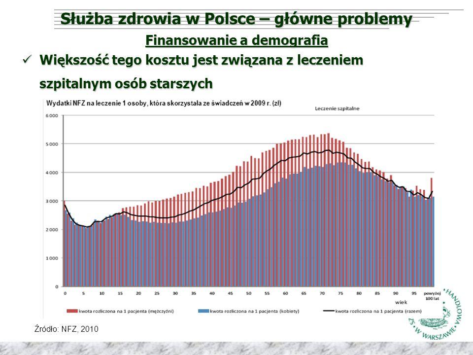 Służba zdrowia w Polsce – główne problemy Finansowanie a demografia Źródło: NFZ, 2010 Większość tego kosztu jest związana z leczeniem szpitalnym osób starszych Większość tego kosztu jest związana z leczeniem szpitalnym osób starszych