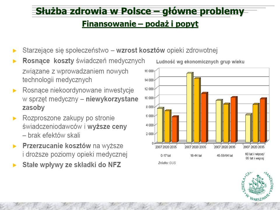Służba zdrowia w Polsce – główne problemy Finansowanie – podaż i popyt