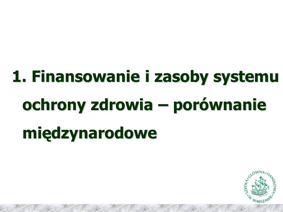 1. Finansowanie i zasoby systemu ochrony zdrowia – porównanie międzynarodowe