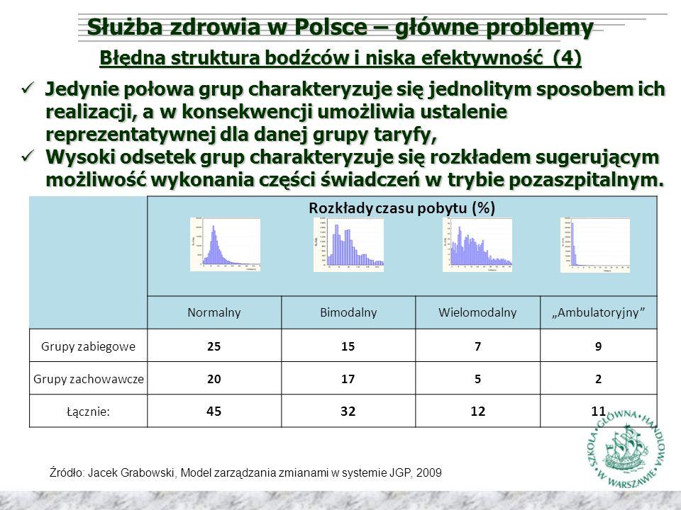 """Służba zdrowia w Polsce – główne problemy Błędna struktura bodźców i niska efektywność (4) Rozkłady czasu pobytu (%) NormalnyBimodalnyWielomodalny""""Ambulatoryjny Grupy zabiegowe251579 Grupy zachowawcze201752 Łącznie: 45321211 Jedynie połowa grup charakteryzuje się jednolitym sposobem ich realizacji, a w konsekwencji umożliwia ustalenie reprezentatywnej dla danej grupy taryfy, Jedynie połowa grup charakteryzuje się jednolitym sposobem ich realizacji, a w konsekwencji umożliwia ustalenie reprezentatywnej dla danej grupy taryfy, Wysoki odsetek grup charakteryzuje się rozkładem sugerującym możliwość wykonania części świadczeń w trybie pozaszpitalnym."""