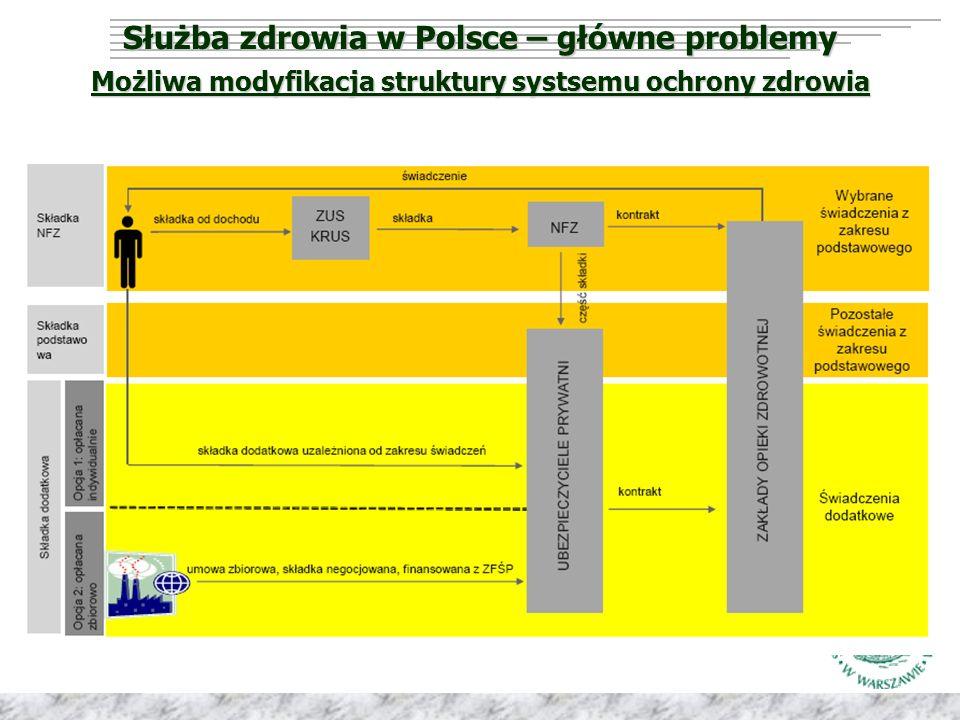 Możliwa modyfikacja struktury systsemu ochrony zdrowia Służba zdrowia w Polsce – główne problemy