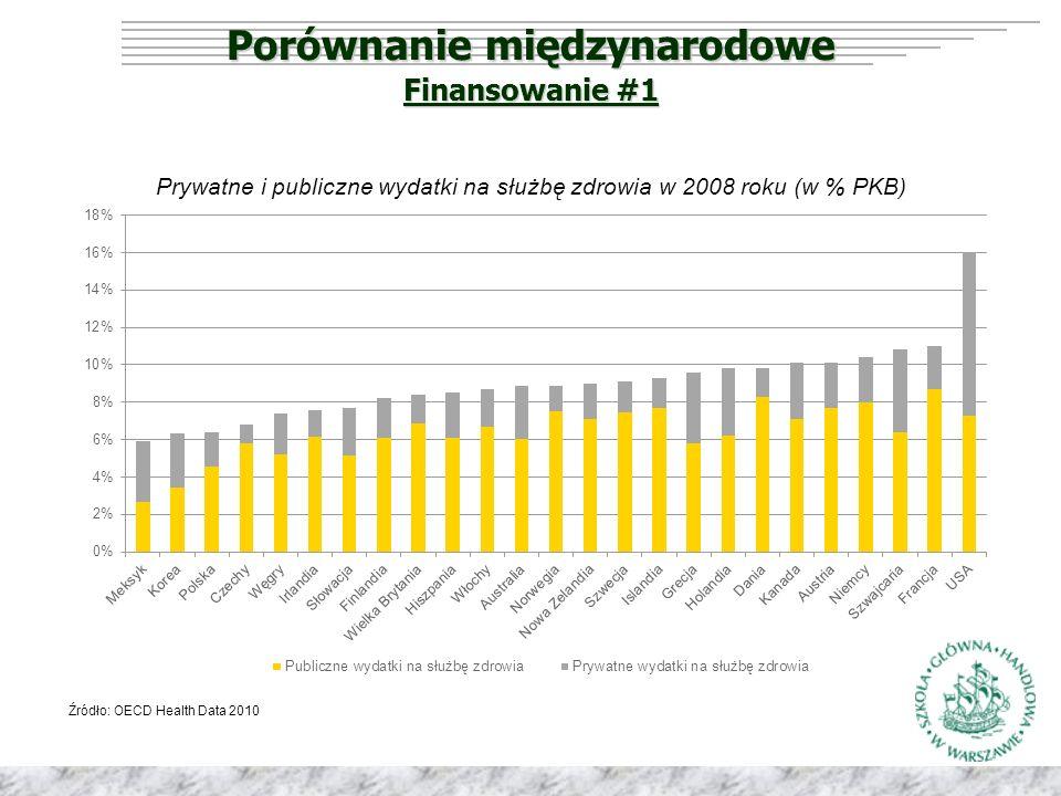 Porównanie międzynarodowe Prywatne i publiczne wydatki na służbę zdrowia w 2008 roku (w % PKB) Źródło: OECD Health Data 2010 Finansowanie #1