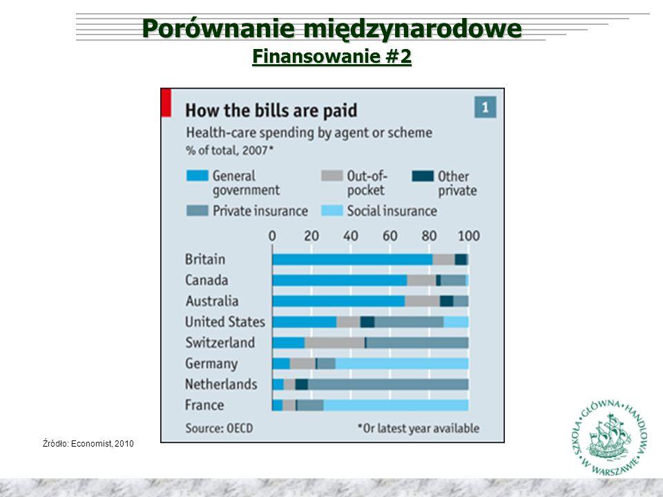 Porównanie międzynarodowe Źródło: Economist, 2010 Finansowanie #2