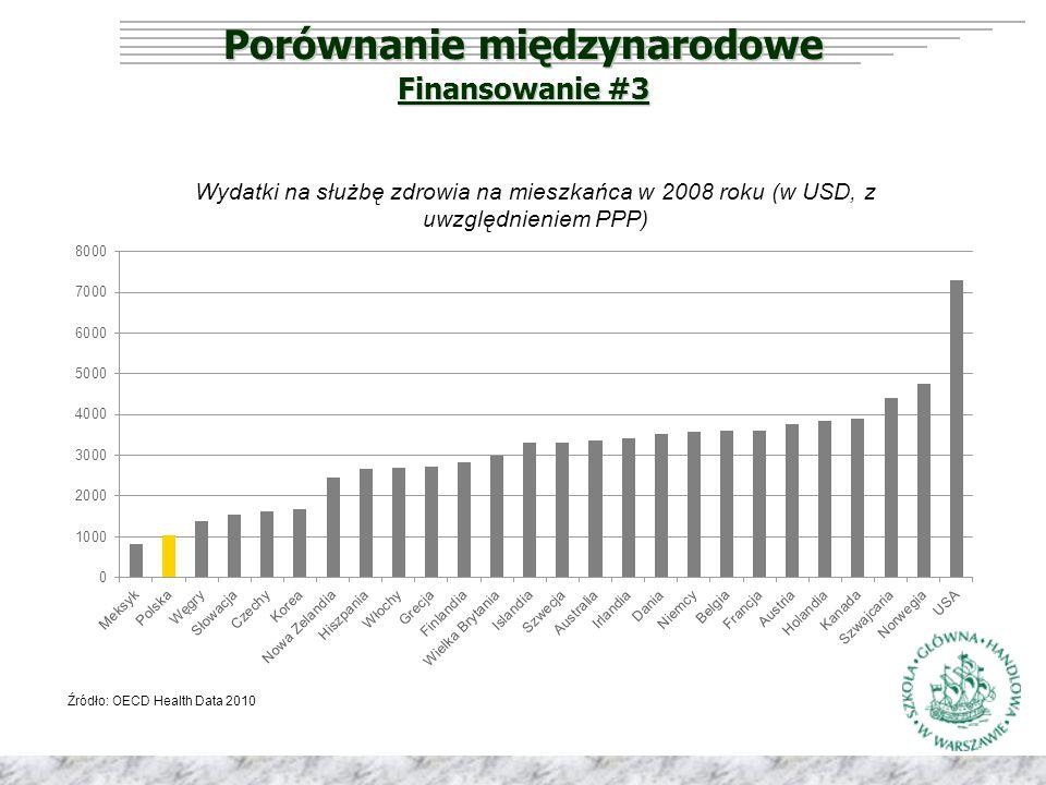 Porównanie międzynarodowe Źródło: OECD Health Data 2010 Wydatki na służbę zdrowia na mieszkańca w 2008 roku (w USD, z uwzględnieniem PPP) Finansowanie #3