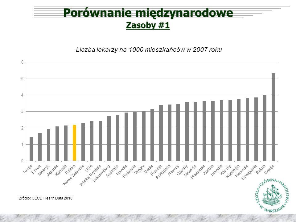 Porównanie międzynarodowe Źródło: OECD Health Data 2010 Liczba lekarzy na 1000 mieszkańców w 2007 roku Zasoby #1