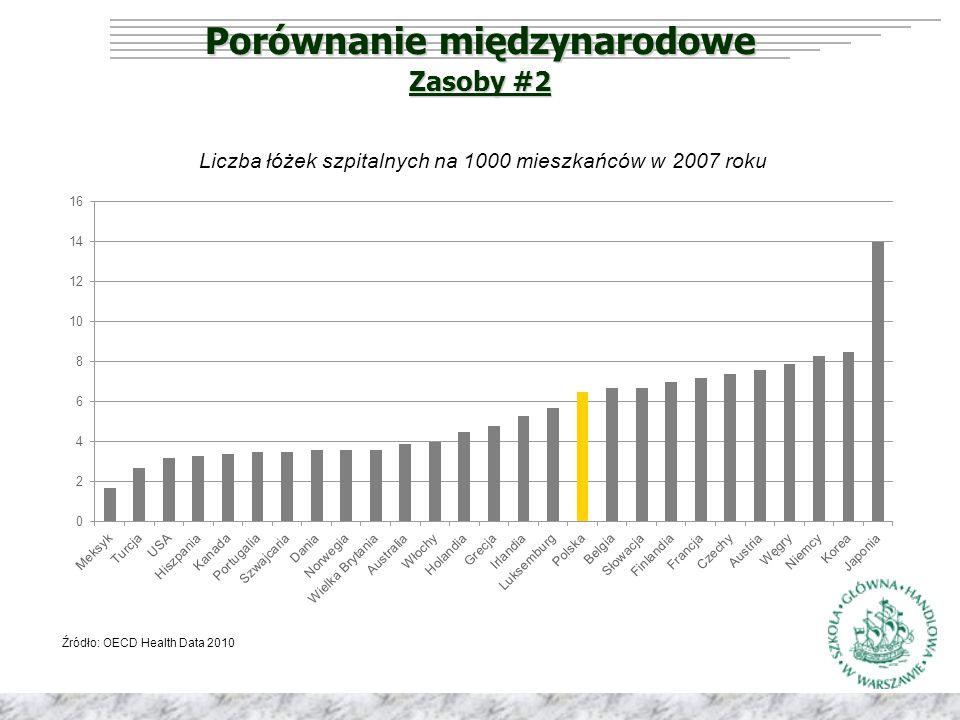 Porównanie międzynarodowe Źródło: OECD Health Data 2010 Zasoby #2 Liczba łóżek szpitalnych na 1000 mieszkańców w 2007 roku