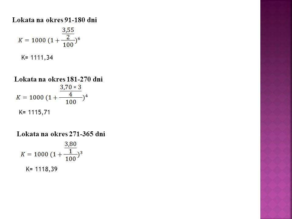 Lokata na okres 91-180 dni K= 1111,34 Lokata na okres 181-270 dni K= 1115,71 Lokata na okres 271-365 dni K= 1118,39