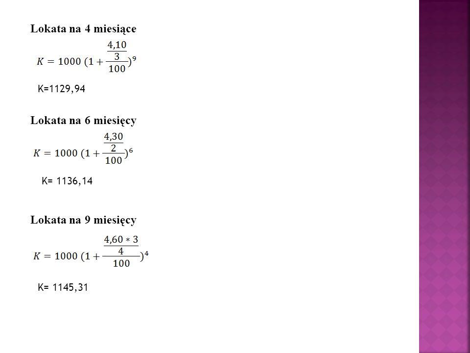 Lokata na 4 miesiące K=1129,94 Lokata na 6 miesięcy K= 1136,14 Lokata na 9 miesięcy K= 1145,31