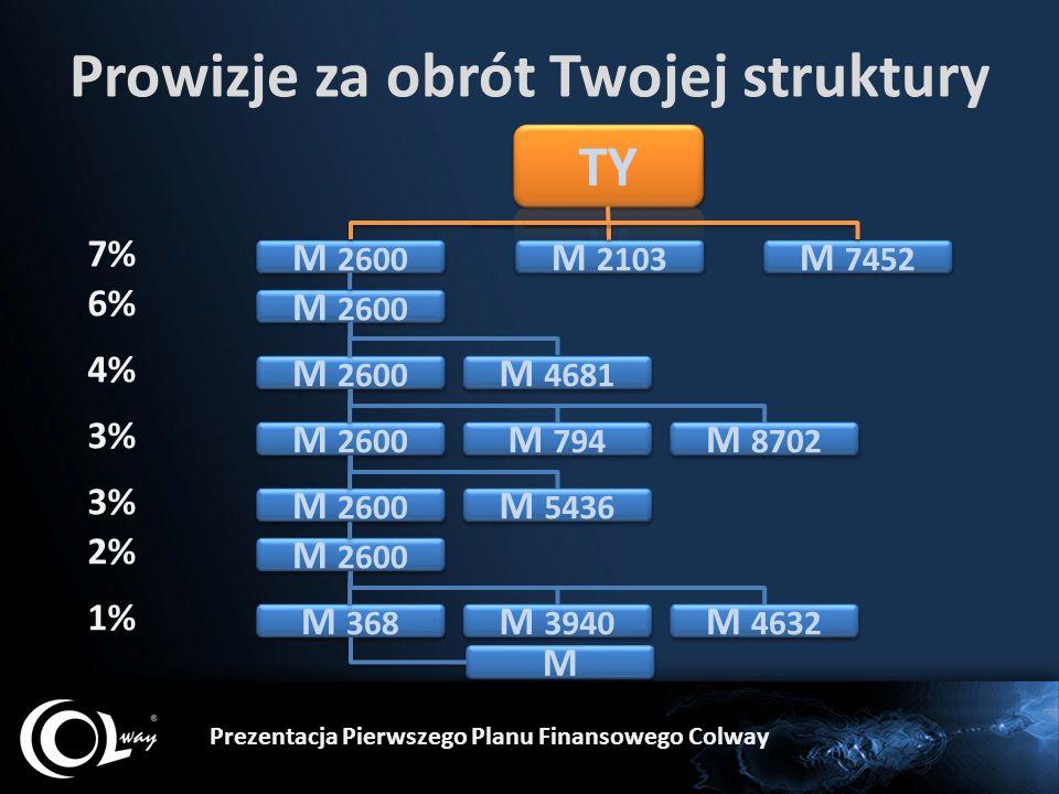 Prowizje za obrót Twojej struktury M 2600 M 368 M M M 2103 7% 6% 4% 3% 2% M 2600 1% M 7452 M 4681 M 794 M 8702 M 5436 M 3940 M 4632 Prezentacja Pierwszego Planu Finansowego Colway