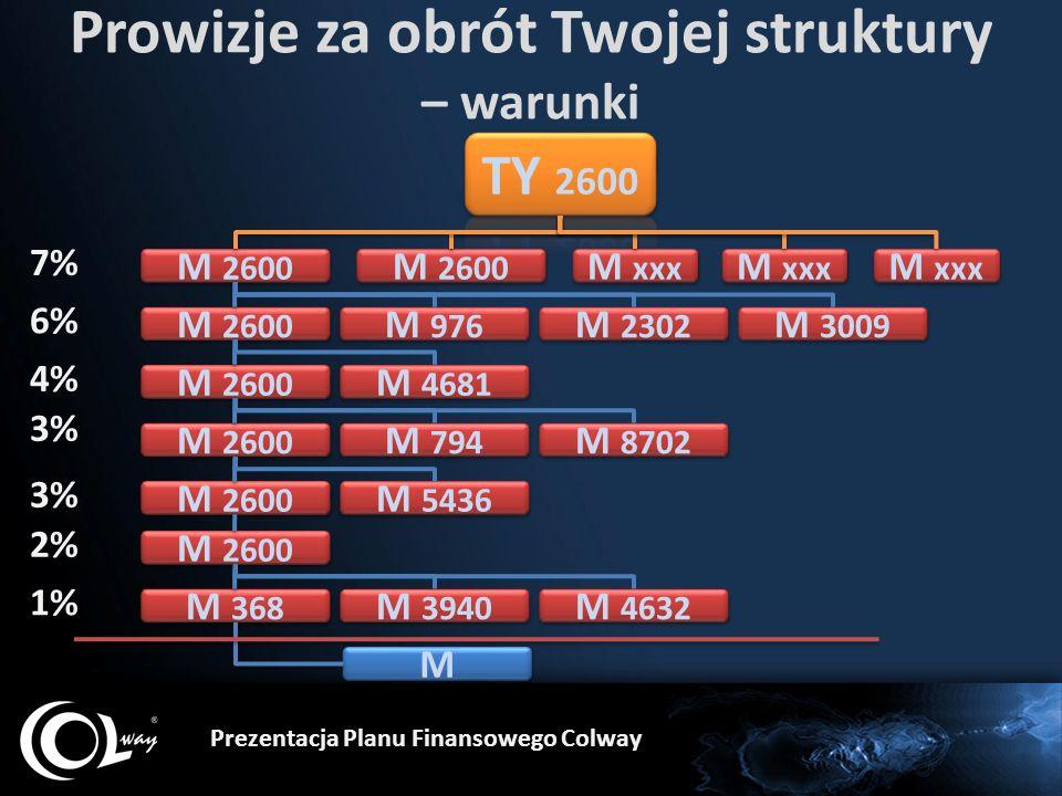 Prowizje za obrót Twojej struktury – warunki Prezentacja Planu Finansowego Colway M 2600 M 368 M M M 2600 7% 6% 4% 3% 2% M 2600 1% M xxx M 976 M 2302