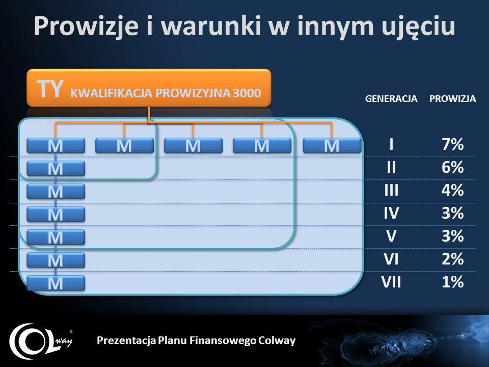 Prowizje i warunki w innym ujęciu Prezentacja Planu Finansowego Colway M M M M M M M M M M M M M M I II III IV V VI M M VII M M M M M M GENERACJA 7% 6% 4% 3% 2% 1% PROWIZJA