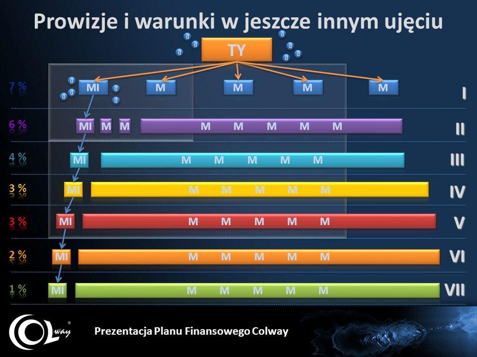 Prowizje i warunki w jeszcze innym ujęciu Prezentacja Planu Finansowego Colway d d d d d d d d d d d d d d d d d d d d d d d d I II III IV V VI VII