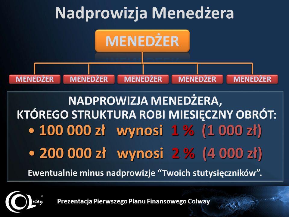 Nadprowizja Menedżera NADPROWIZJA MENEDŻERA, KTÓREGO STRUKTURA ROBI MIESIĘCZNY OBRÓT: 100 000 zł wynosi 1 % (1 000 zł) 100 000 zł wynosi 1 % (1 000 zł