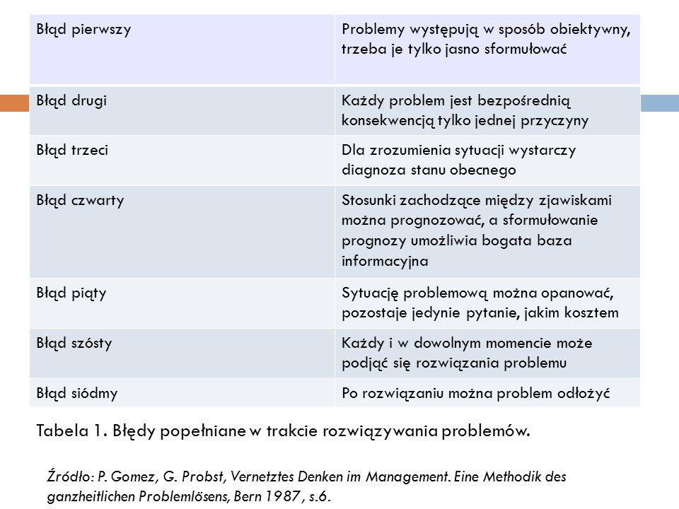 Błąd pierwszyProblemy występują w sposób obiektywny, trzeba je tylko jasno sformułować Błąd drugiKażdy problem jest bezpośrednią konsekwencją tylko jednej przyczyny Błąd trzeciDla zrozumienia sytuacji wystarczy diagnoza stanu obecnego Błąd czwartyStosunki zachodzące między zjawiskami można prognozować, a sformułowanie prognozy umożliwia bogata baza informacyjna Błąd piątySytuację problemową można opanować, pozostaje jedynie pytanie, jakim kosztem Błąd szóstyKażdy i w dowolnym momencie może podjąć się rozwiązania problemu Błąd siódmyPo rozwiązaniu można problem odłożyć Źródło: P.