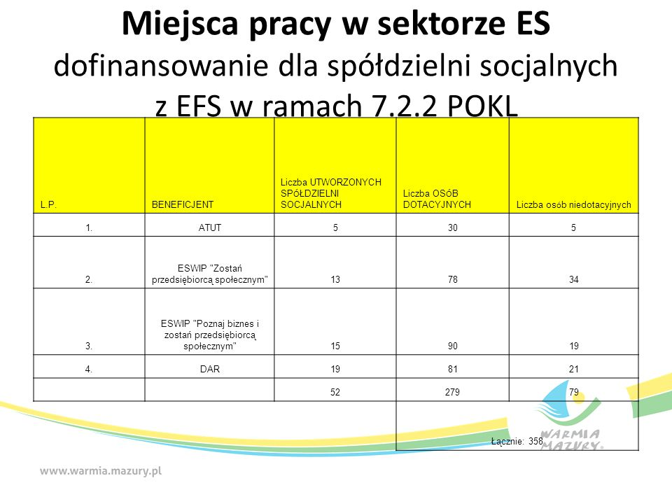 Miejsca pracy w sektorze ES dofinansowanie dla spółdzielni socjalnych z EFS w ramach 7.2.2 POKL L.P.BENEFICJENT Liczba UTWORZONYCH SP Ó ŁDZIELNI SOCJALNYCH Liczba OS Ó B DOTACYJNYCH Liczba os ó b niedotacyjnych 1.ATUT5305 2.