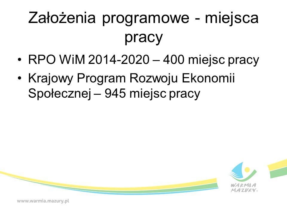 Założenia programowe - miejsca pracy RPO WiM 2014-2020 – 400 miejsc pracy Krajowy Program Rozwoju Ekonomii Społecznej – 945 miejsc pracy