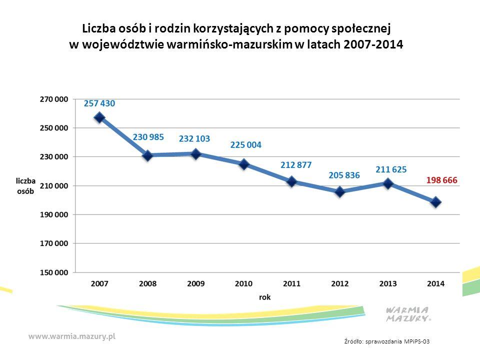 Liczba osób i rodzin korzystających z pomocy społecznej w województwie warmińsko-mazurskim w latach 2007-2014 Źródło: sprawozdania MPiPS-03
