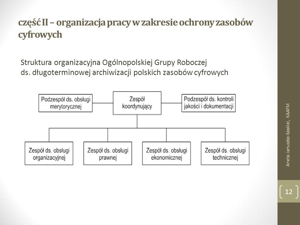część II – organizacja pracy w zakresie ochrony zasobów cyfrowych Aneta Januszko-Szakiel, KAAFM 12 Struktura organizacyjna Ogólnopolskiej Grupy Roboczej ds.