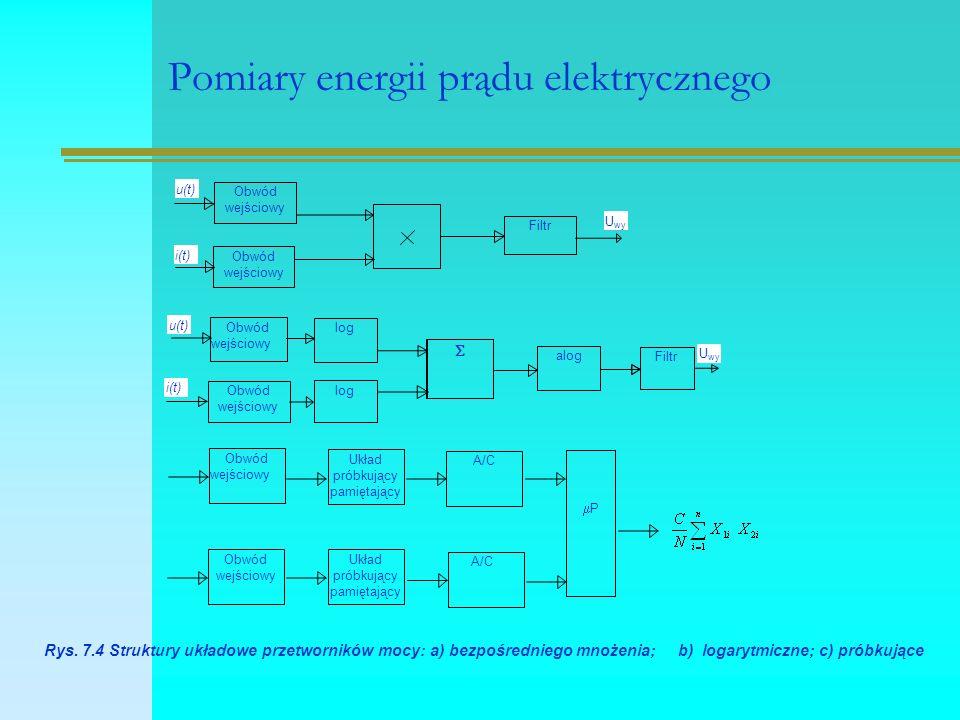 Pomiary energii prądu elektrycznego Obwód wejściowy Obwód wejściowy Filtr U wy u(t) i(t) Obwód wejściowy Obwód wejściowy log alog Filtr  u(t) i(t) U