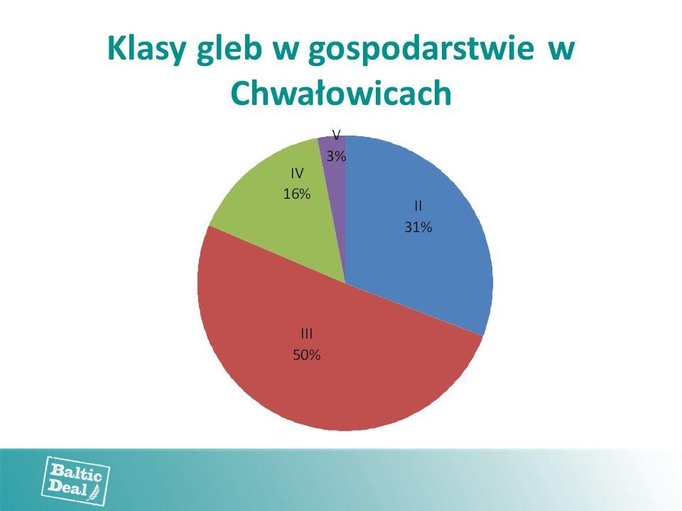 Klasy gleb w gospodarstwie w Chwałowicach