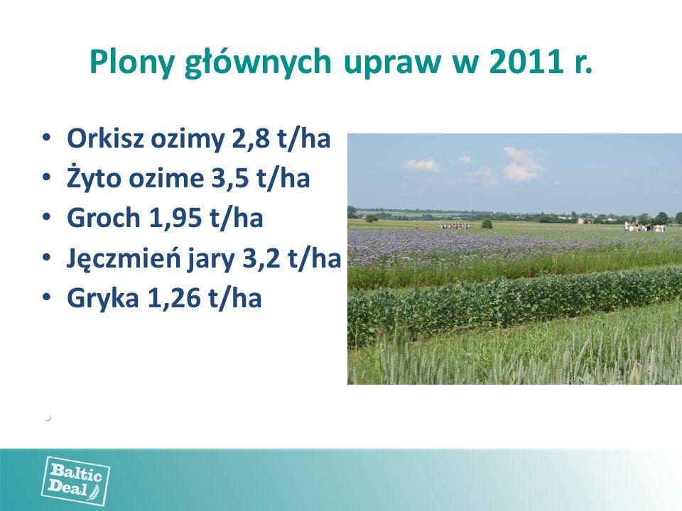 Plony głównych upraw w 2011 r. Orkisz ozimy 2,8 t/ha Żyto ozime 3,5 t/ha Groch 1,95 t/ha Jęczmień jary 3,2 t/ha Gryka 1,26 t/ha