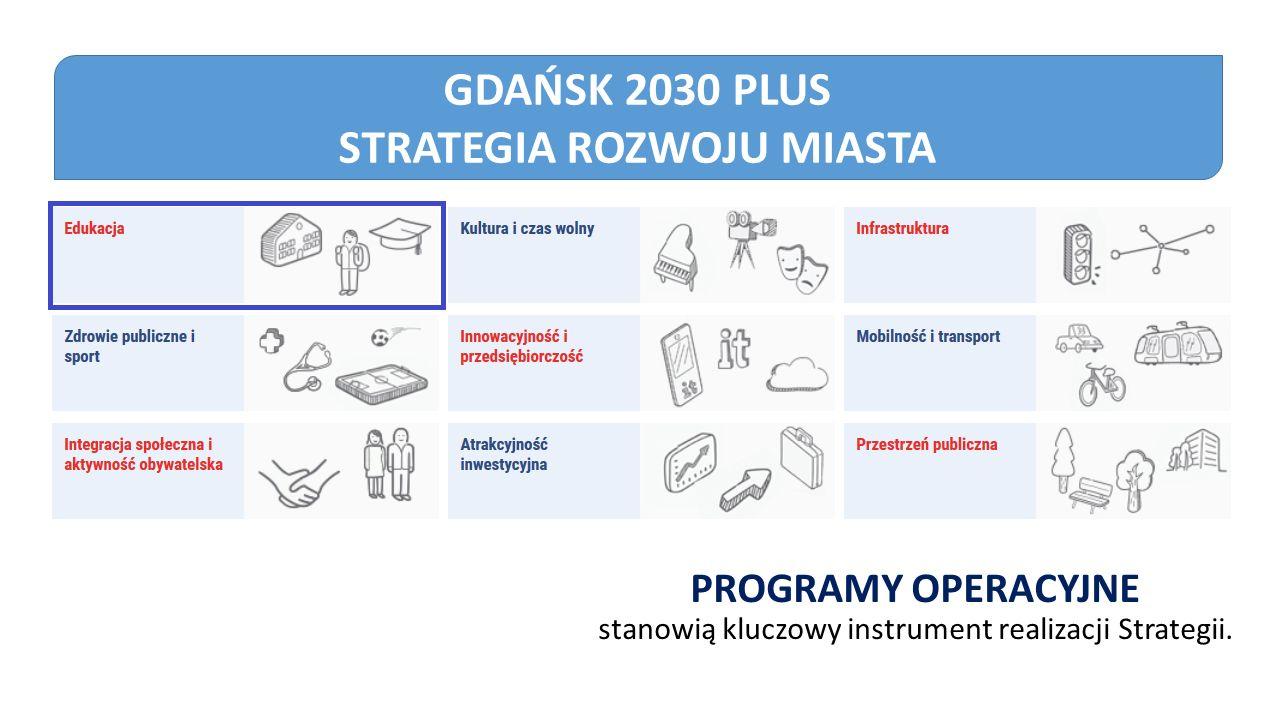 GDAŃSK 2030 PLUS STRATEGIA ROZWOJU MIASTA PROGRAMY OPERACYJNE stanowią kluczowy instrument realizacji Strategii.