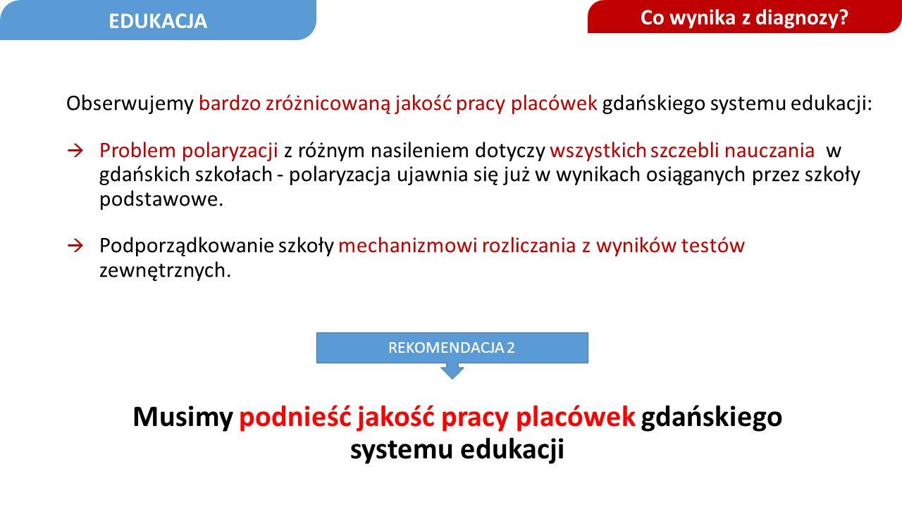 Co wynika z diagnozy? Musimy podnieść jakość pracy placówek gdańskiego systemu edukacji Obserwujemy bardzo zróżnicowaną jakość pracy placówek gdańskie