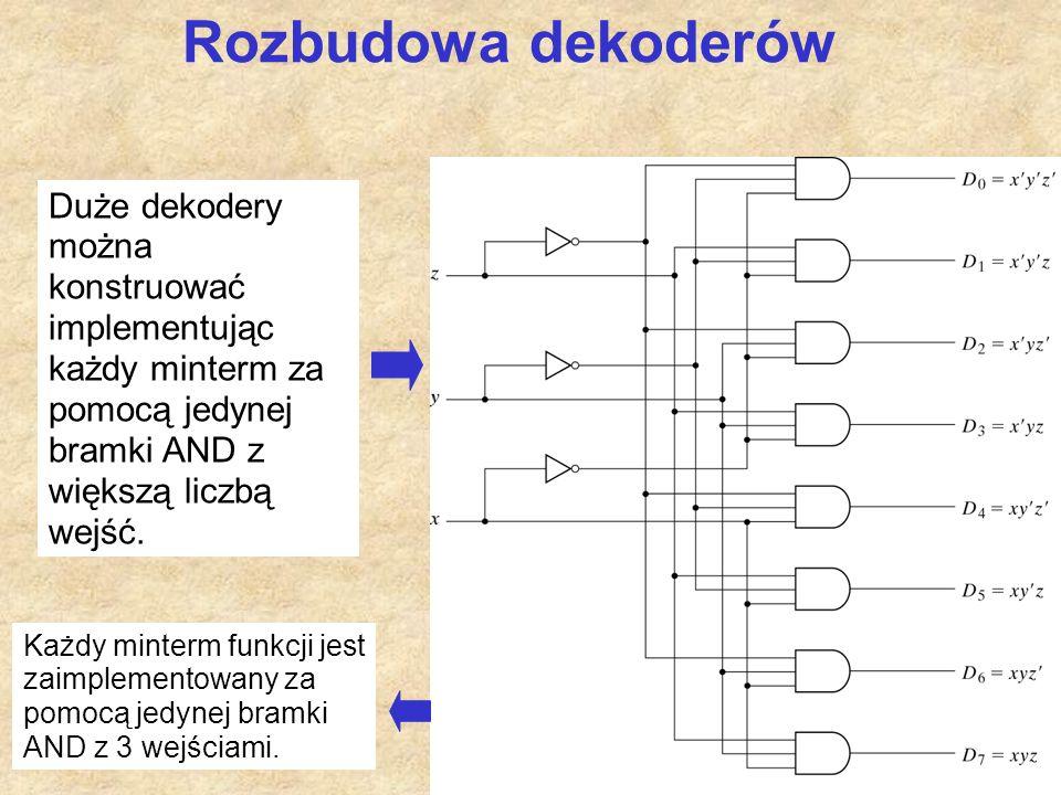 15 Rozbudowa dekoderów Duże dekodery można konstruować implementując każdy minterm za pomocą jedynej bramki AND z większą liczbą wejść. Każdy minterm
