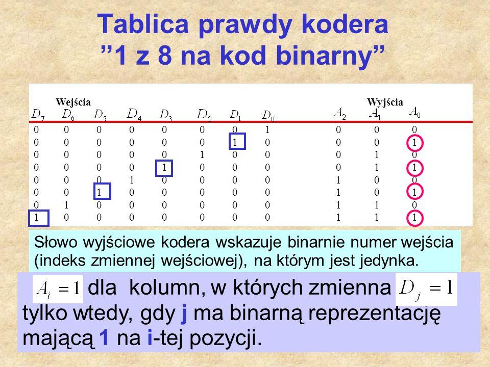 """33 Tablica prawdy kodera """"1 z 8 na kod binarny"""" Wejścia Wyjścia 0 0 0 0 0 0 0 1 0 0 0 0 0 0 0 0 0 1 0 0 0 1 0 0 0 0 0 1 0 0 0 1 0 0 0 0 0 1 0 0 0 0 1"""