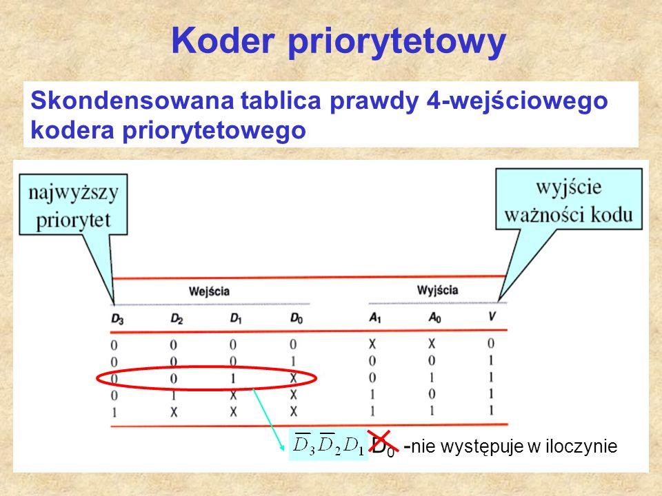 40 Koder priorytetowy Skondensowana tablica prawdy 4-wejściowego kodera priorytetowego D 0 - nie występuje w iloczynie