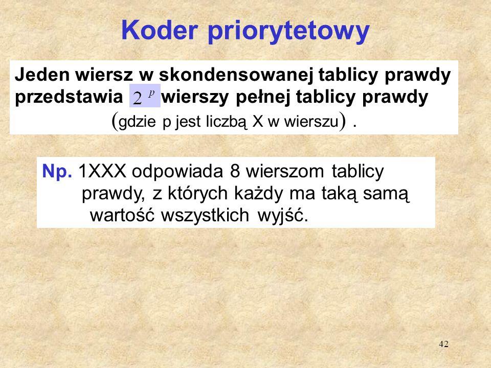 42 Koder priorytetowy Jeden wiersz w skondensowanej tablicy prawdy przedstawia wierszy pełnej tablicy prawdy ( gdzie p jest liczbą X w wierszu ). Np.