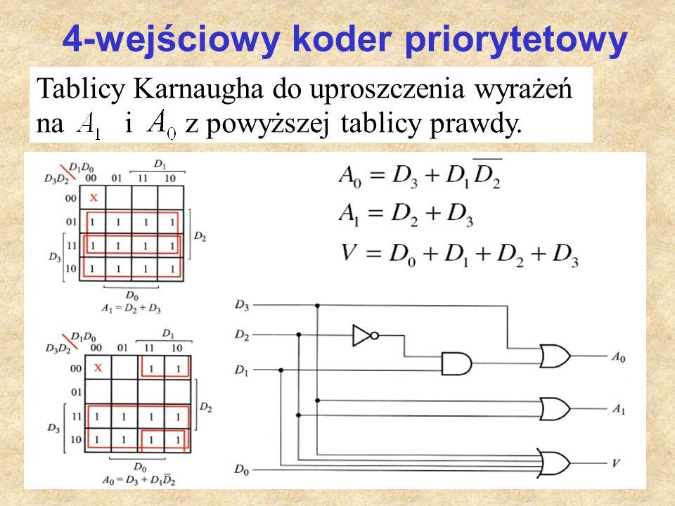 43 4-wejściowy koder priorytetowy Tablicy Karnaugha do uproszczenia wyrażeń na i z powyższej tablicy prawdy.