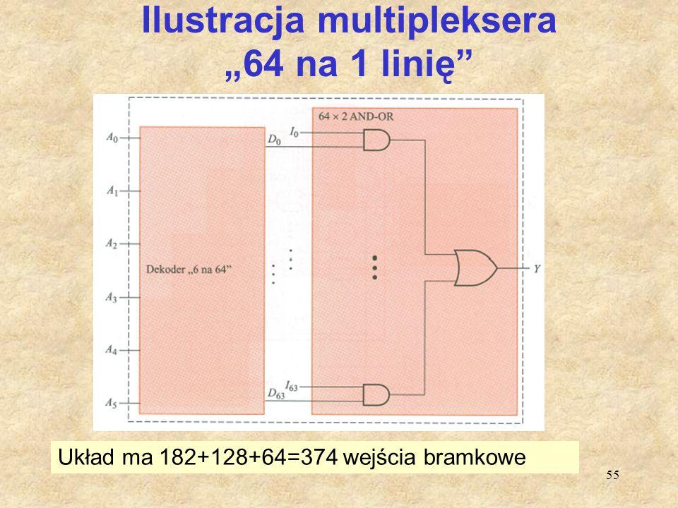 """55 Ilustracja multipleksera """"64 na 1 linię"""" Układ ma 182+128+64=374 wejścia bramkowe"""