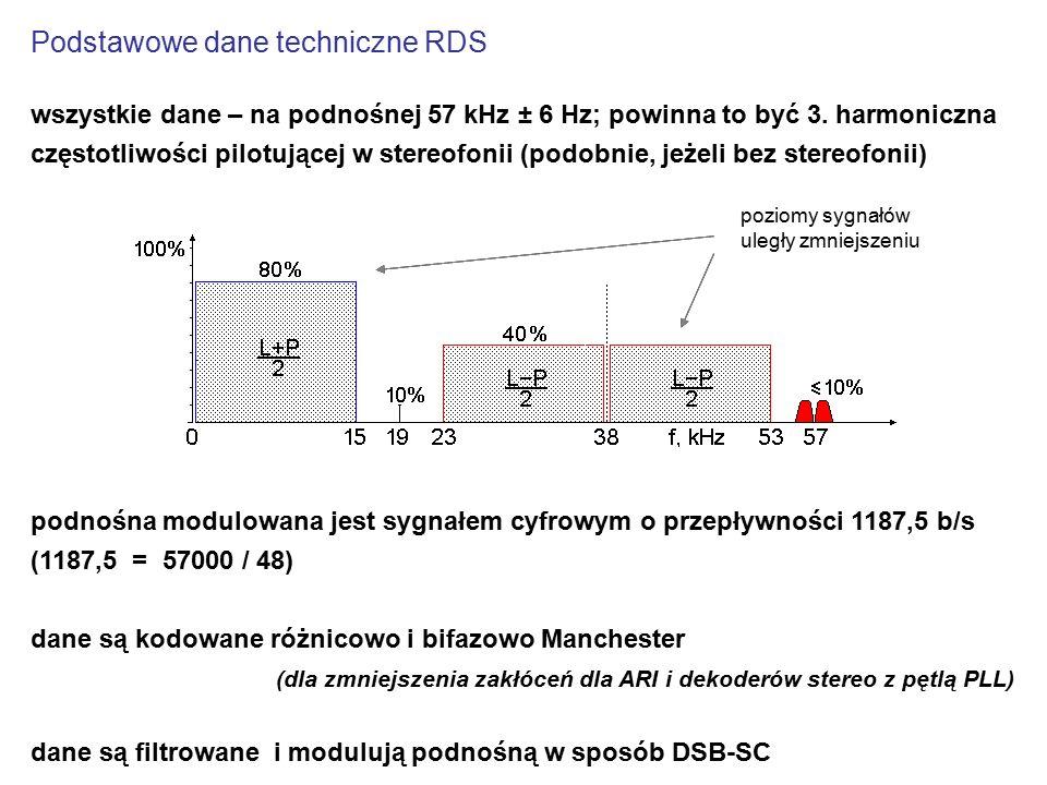 Podstawowe dane techniczne RDS wszystkie dane – na podnośnej 57 kHz ± 6 Hz; powinna to być 3. harmoniczna częstotliwości pilotującej w stereofonii (po