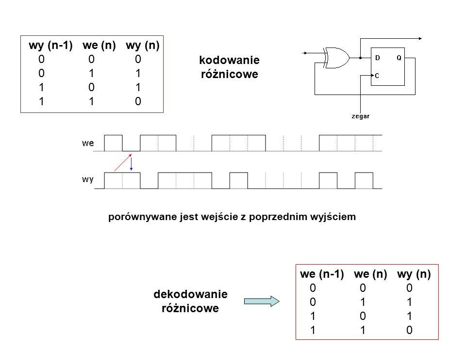kodowanie różnicowe wy (n-1) we (n) wy (n) 0 0 0 0 1 1 1 0 1 1 1 0 porównywane jest wejście z poprzednim wyjściem dekodowanie różnicowe we (n-1) we (n) wy (n) 0 0 0 0 1 1 1 0 1 1 1 0