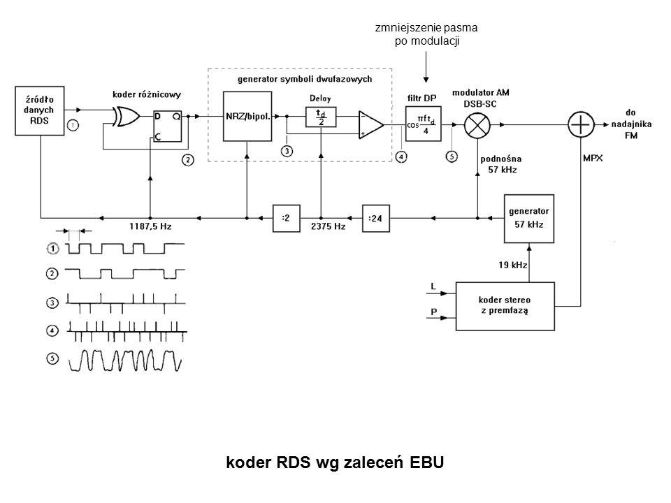 koder RDS wg zaleceń EBU zmniejszenie pasma po modulacji