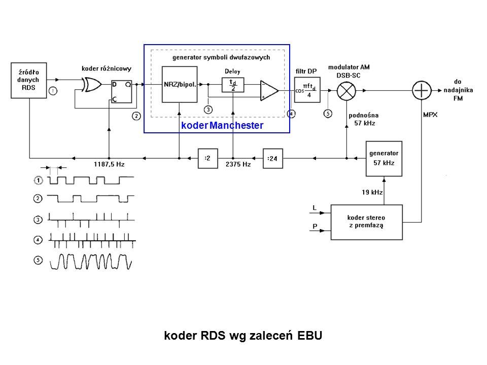 koder RDS wg zaleceń EBU koder Manchester