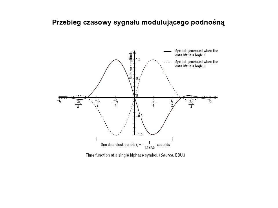 Przebieg czasowy sygnału modulującego podnośną