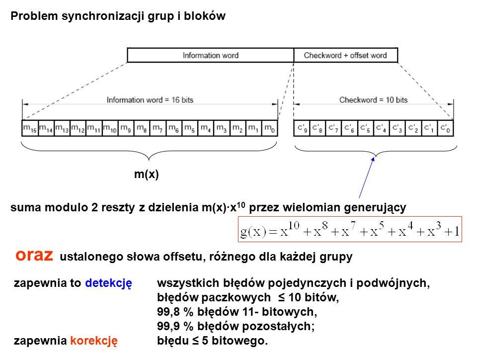 Problem synchronizacji grup i bloków suma modulo 2 reszty z dzielenia m(x)·x 10 przez wielomian generujący m(x) oraz ustalonego słowa offsetu, różnego dla każdej grupy zapewnia to detekcję wszystkich błędów pojedynczych i podwójnych, błędów paczkowych ≤ 10 bitów, 99,8 % błędów 11- bitowych, 99,9 % błędów pozostałych; zapewnia korekcję błędu ≤ 5 bitowego.