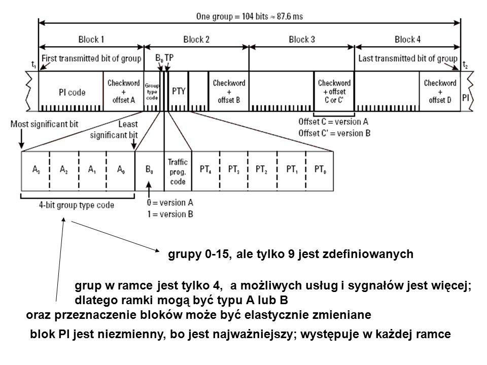 grup w ramce jest tylko 4, a możliwych usług i sygnałów jest więcej; dlatego ramki mogą być typu A lub B oraz przeznaczenie bloków może być elastycznie zmieniane blok PI jest niezmienny, bo jest najważniejszy; występuje w każdej ramce grupy 0-15, ale tylko 9 jest zdefiniowanych
