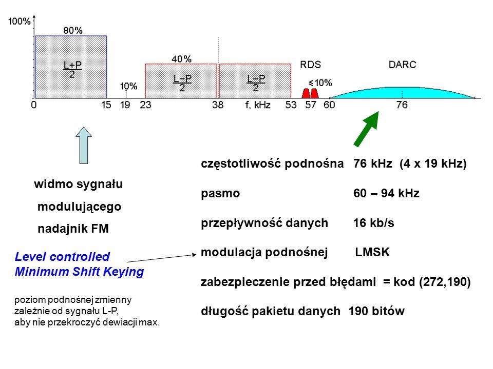 częstotliwość podnośna 76 kHz (4 x 19 kHz) pasmo 60 – 94 kHz przepływność danych 16 kb/s modulacja podnośnej LMSK zabezpieczenie przed błędami = kod (272,190) długość pakietu danych 190 bitów widmo sygnału modulującego nadajnik FM Level controlled Minimum Shift Keying poziom podnośnej zmienny zależnie od sygnału L-P, aby nie przekroczyć dewiacji max.