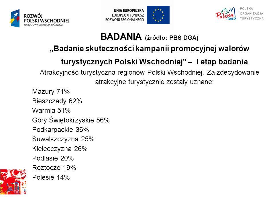 """BADANIA (źródło: PBS DGA) """"Badanie skuteczności kampanii promocyjnej walorów turystycznych Polski Wschodniej – I etap badania Atrakcyjność turystyczna regionów Polski Wschodniej."""