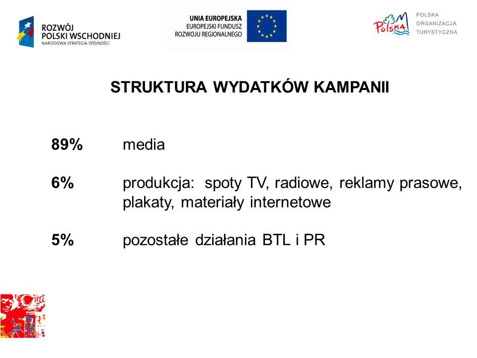 STRUKTURA WYDATKÓW KAMPANII 89% media 6% produkcja: spoty TV, radiowe, reklamy prasowe, plakaty, materiały internetowe 5% pozostałe działania BTL i PR