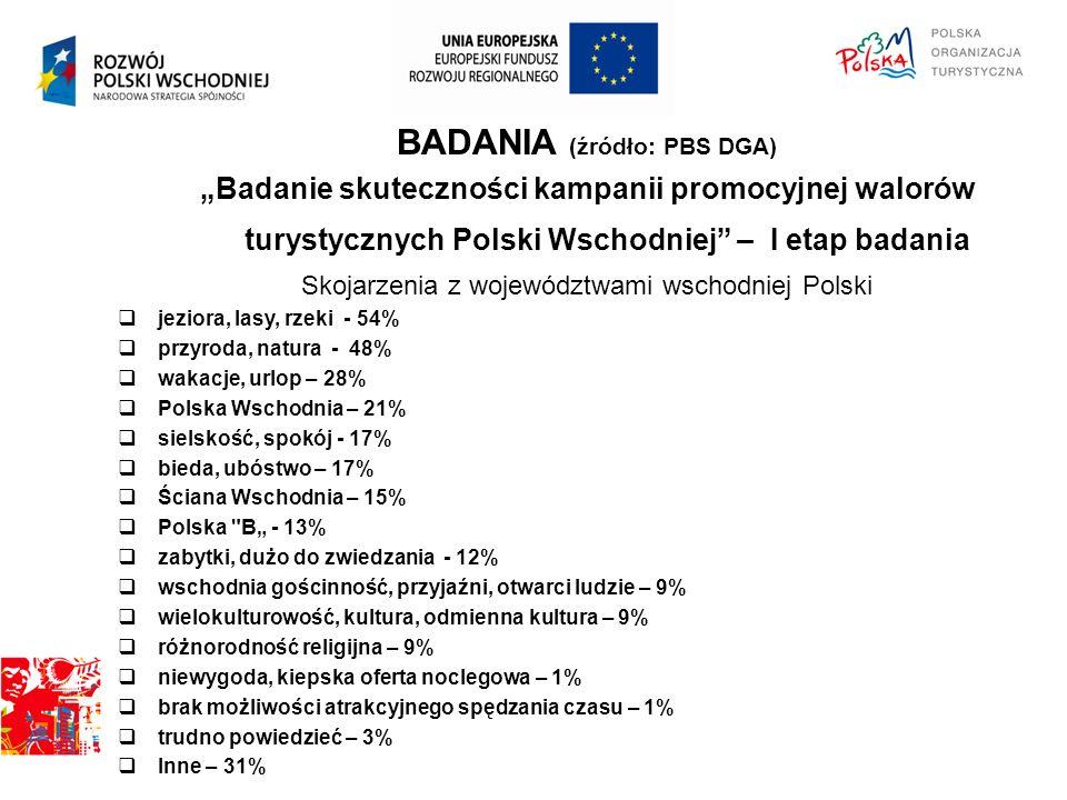 """BADANIA (źródło: PBS DGA) """"Badanie skuteczności kampanii promocyjnej walorów turystycznych Polski Wschodniej – I etap badania Skojarzenia z województwami wschodniej Polski  jeziora, lasy, rzeki - 54%  przyroda, natura - 48%  wakacje, urlop – 28%  Polska Wschodnia – 21%  sielskość, spokój - 17%  bieda, ubóstwo – 17%  Ściana Wschodnia – 15%  Polska B"""" - 13%  zabytki, dużo do zwiedzania - 12%  wschodnia gościnność, przyjaźni, otwarci ludzie – 9%  wielokulturowość, kultura, odmienna kultura – 9%  różnorodność religijna – 9%  niewygoda, kiepska oferta noclegowa – 1%  brak możliwości atrakcyjnego spędzania czasu – 1%  trudno powiedzieć – 3%  Inne – 31%  """" Badanie skuteczności kampanii promocyjnej walorów turystycznych Polski Wschodniej – I etap badania"""