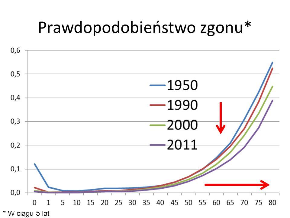 Prawdopodobieństwo zgonu* 10 * W ciągu 5 lat