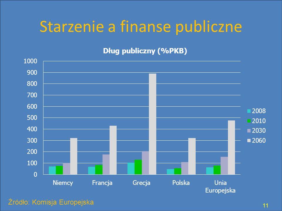 Starzenie a finanse publiczne 11 Źródło: Komisja Europejska