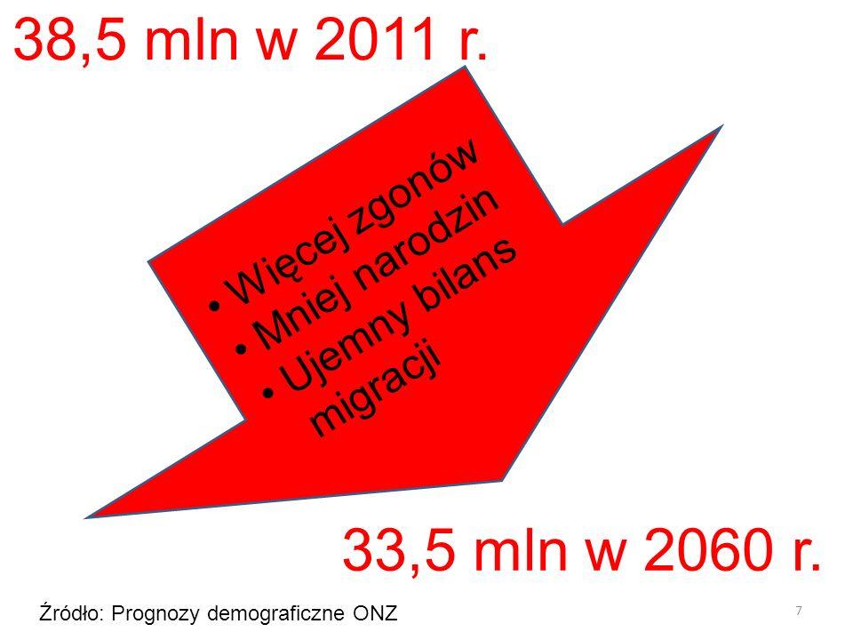 7 38,5 mln w 2011 r. 33,5 mln w 2060 r. Więcej zgonów Mniej narodzin Ujemny bilans migracji Źródło: Prognozy demograficzne ONZ