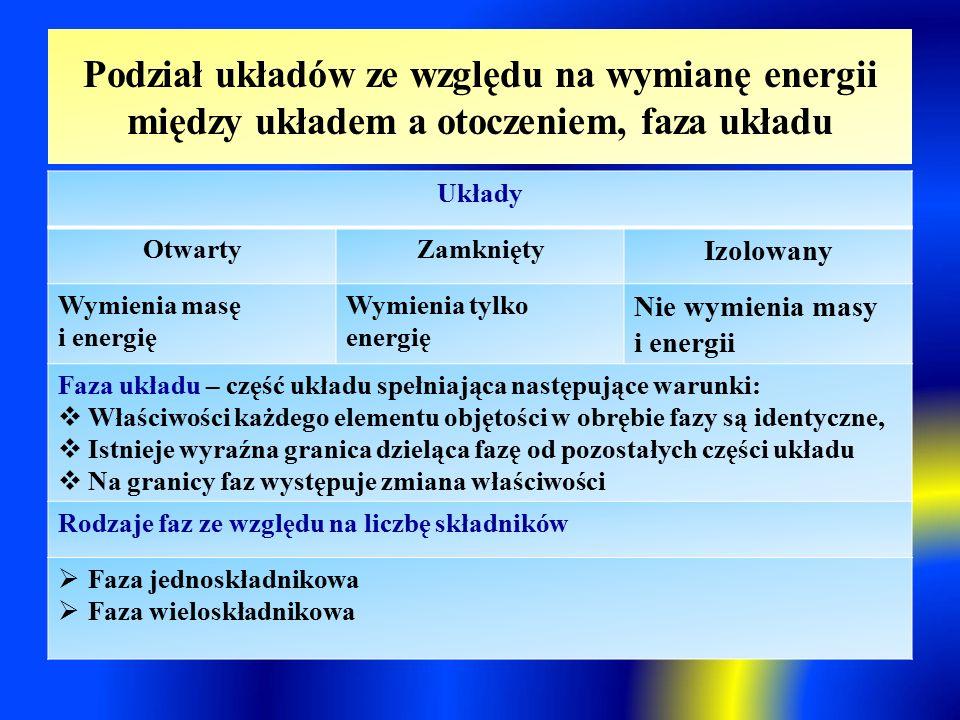 Podział układów ze względu na wymianę energii między układem a otoczeniem, faza układu Układy OtwartyZamknięty Izolowany Wymienia masę i energię Wymienia tylko energię Nie wymienia masy i energii Faza układu – część układu spełniająca następujące warunki:  Właściwości każdego elementu objętości w obrębie fazy są identyczne,  Istnieje wyraźna granica dzieląca fazę od pozostałych części układu  Na granicy faz występuje zmiana właściwości Rodzaje faz ze względu na liczbę składników  Faza jednoskładnikowa  Faza wieloskładnikowa